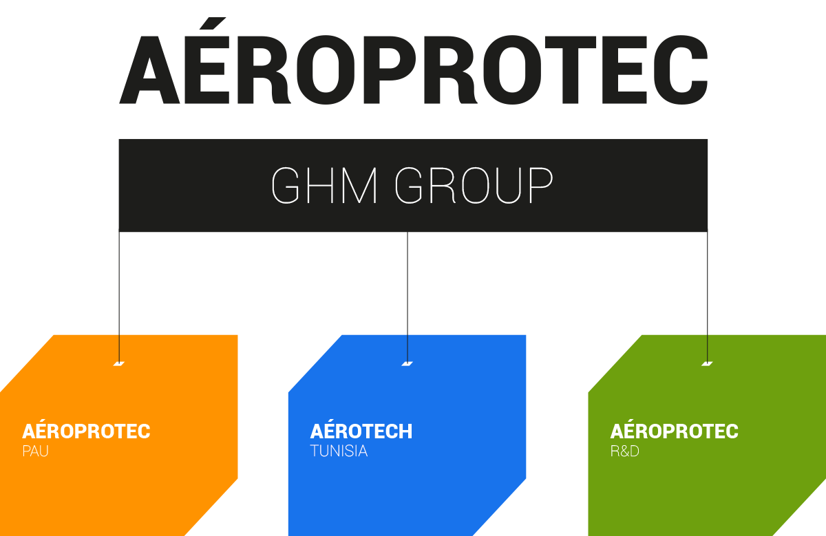 Aéroprotec group